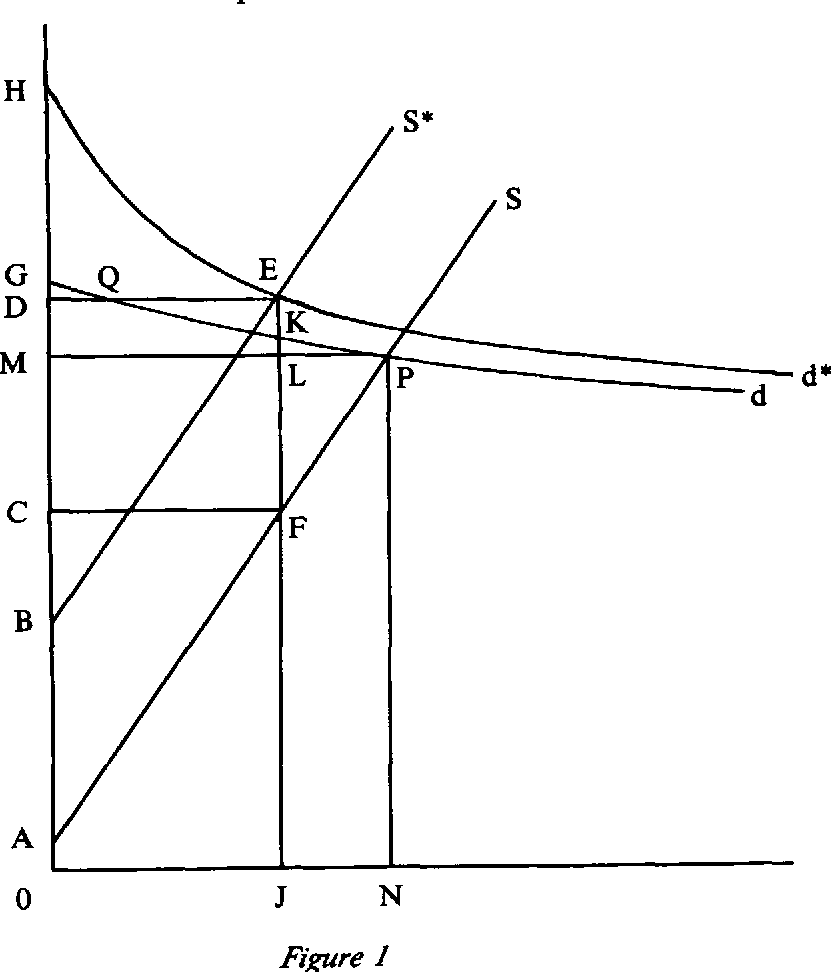 figure I