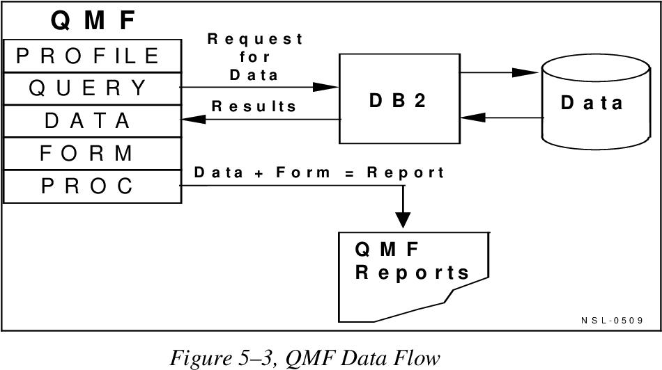 figure 5–3
