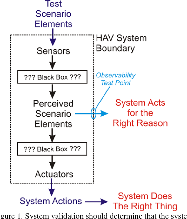 PDF] Toward a Framework for Highly Automated Vehicle Safety