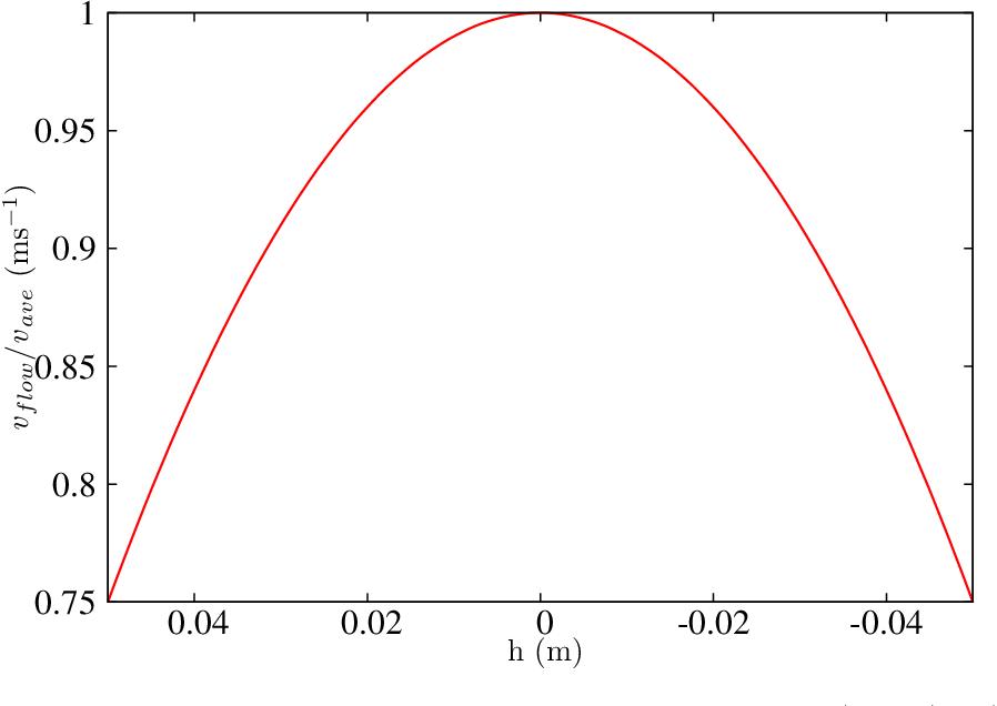 figure A.2