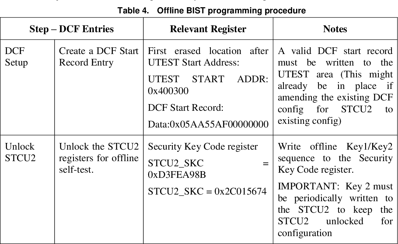 Table 4 from Using the Built-in Self-Test (BIST) on the