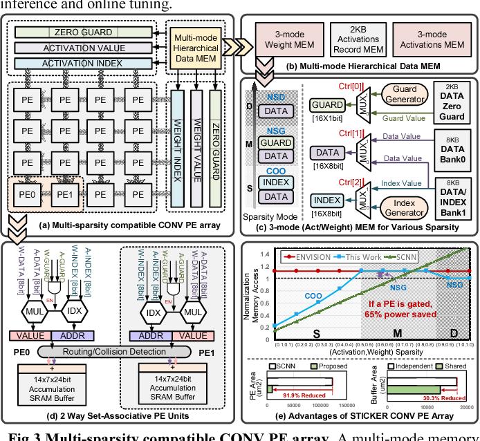 Figure 3 from Sticker: A 0 41-62 1 TOPS/W 8Bit Neural