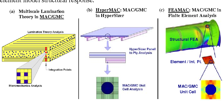 Figure 3 from Micromechanics-Based Structural Analysis
