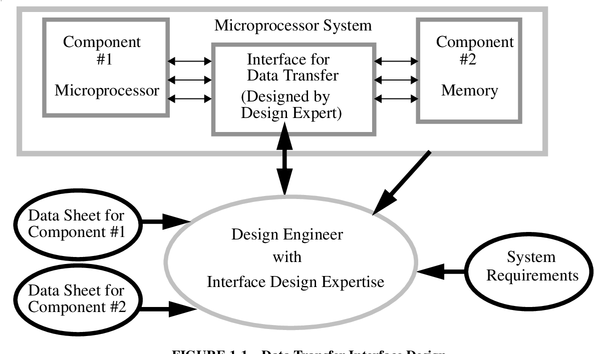 Pdf Microprocessor System Data Transfer Interface Design An Expert System Approach Using Signal Timing Behavioral Patterns Semantic Scholar
