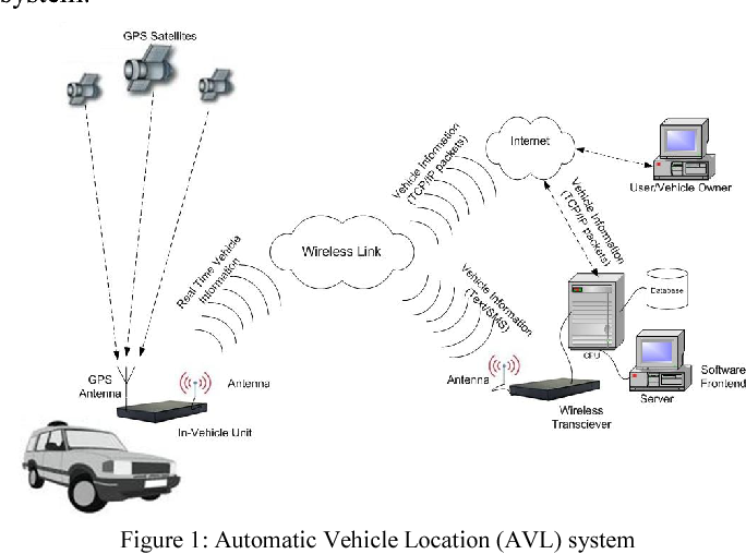 Design And Implementation Of Real Time Vehicle Tracking System Semantic Scholar