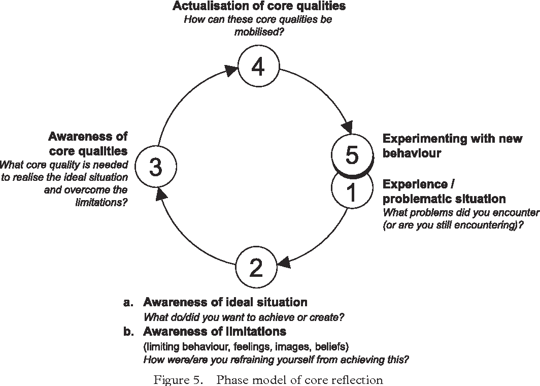 Levels in reflection: core reflection as a means to enhance