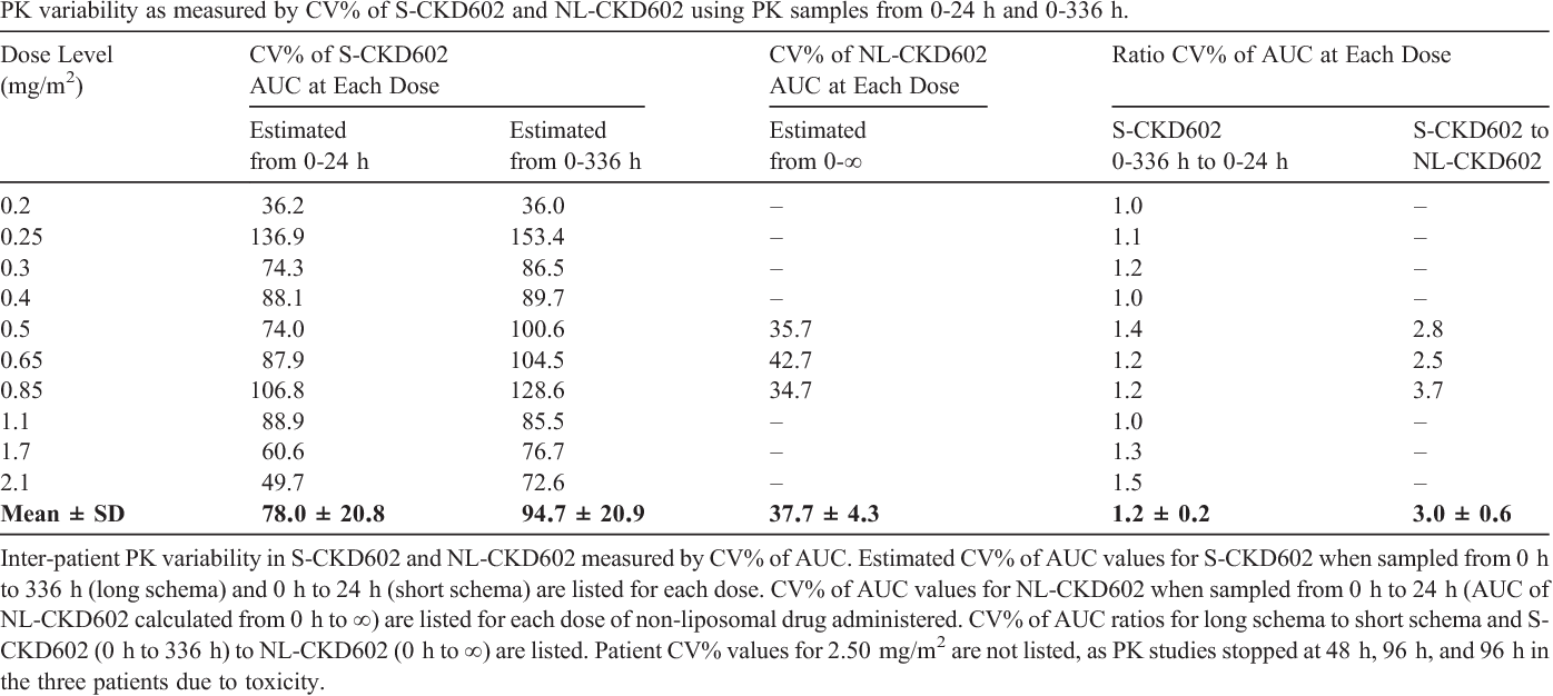 Table 3 PK variability as measured by CV% of S-CKD602 and NL-CKD602 using PK samples from 0-24 h and 0-336 h.