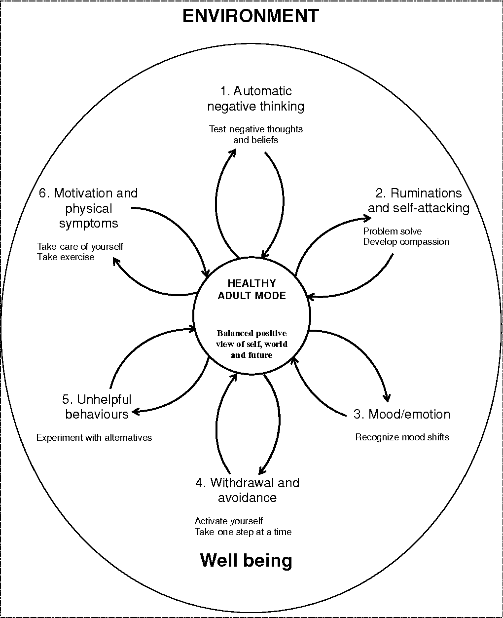 The Six Cycles Maintenance Model Growing A Vicious Flower For