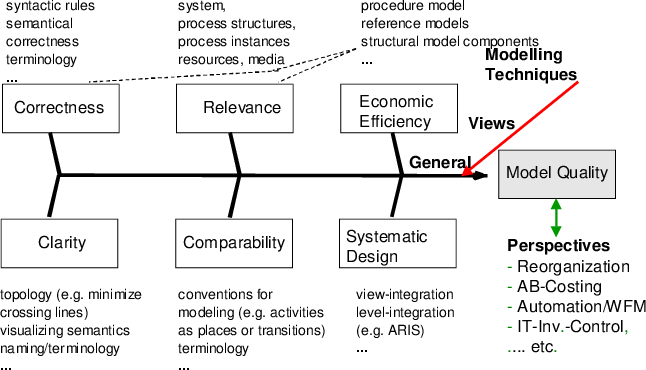 Figure 1 from Guidelines of Business Process Modeling
