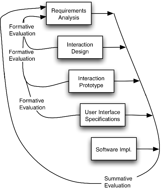 Figure 1 From Connecting The Usability And Software Engineering Life Cycles Through A Communication Fostering Software Development Framework And Cross Pollinated Computer Science Courses Semantic Scholar