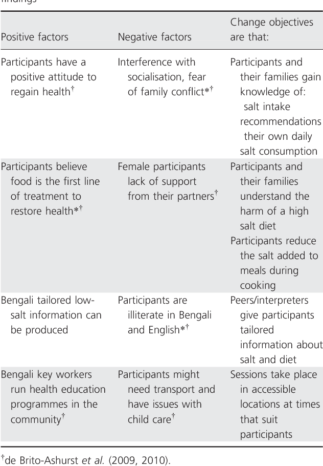 Applying Research In Nutrition Education Planning A Dietary Intervention For Bangladeshi Chronic Kidney Disease Patients Semantic Scholar