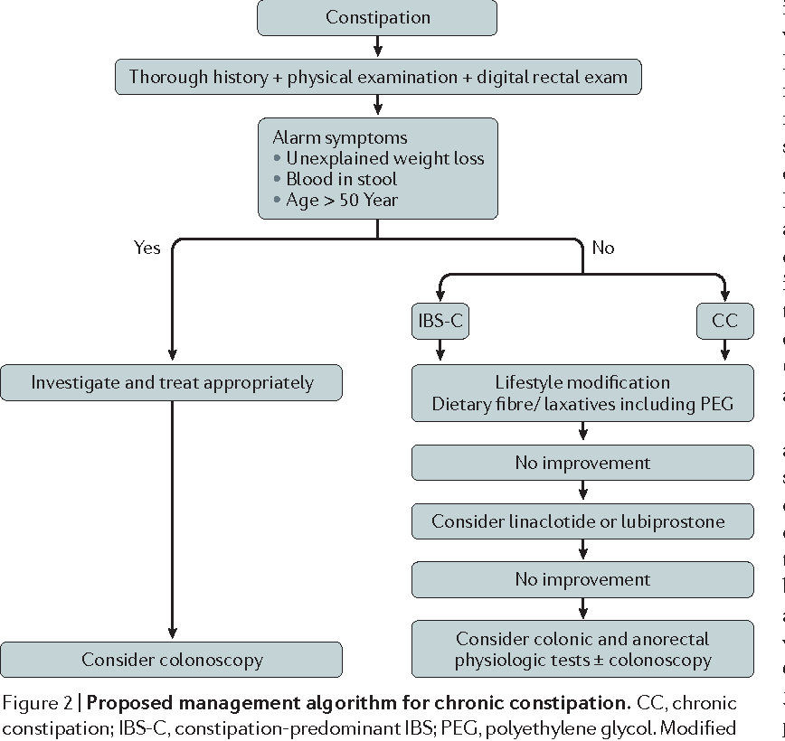 Figure 2 from Diagnosis and management of chronic