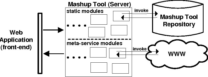 Algorithme de matchmaking services Web sémantiques