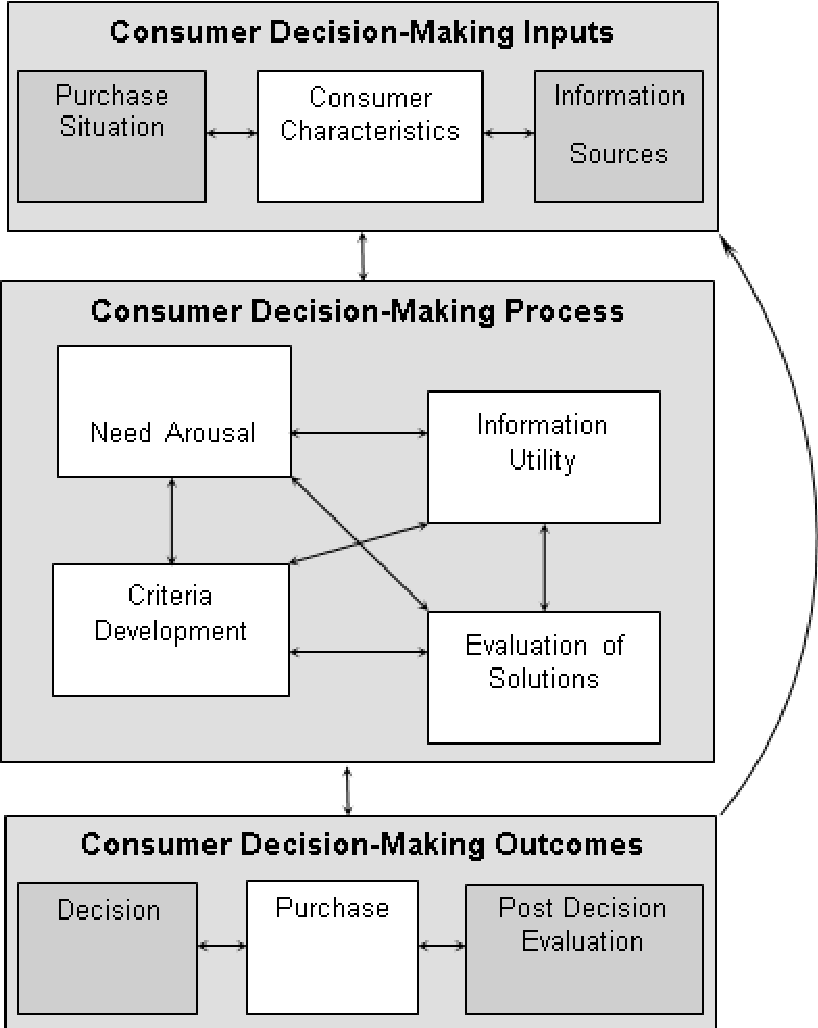 A review of consumer decision-making models and development