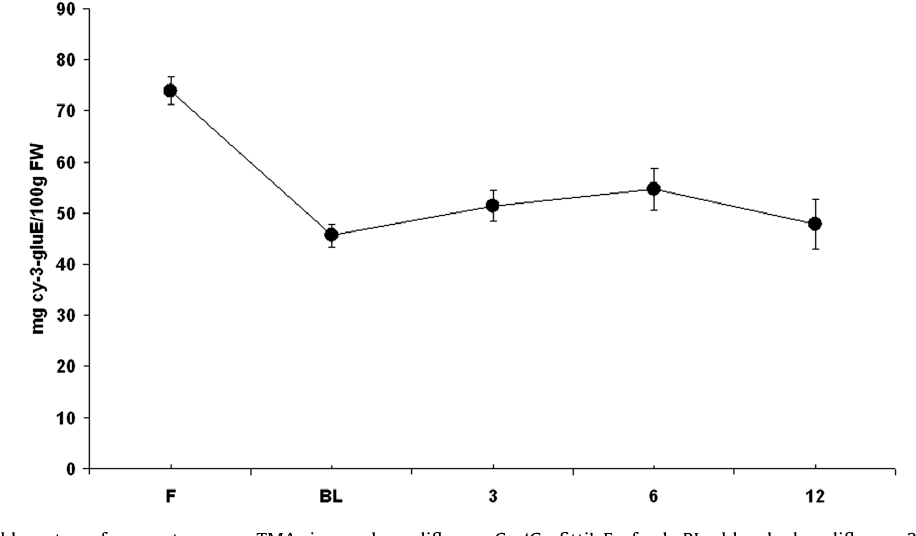Glucosinolates, L-ascorbic acid, total phenols, anthocyanins