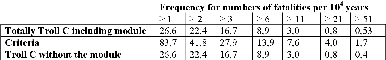 table 7.12