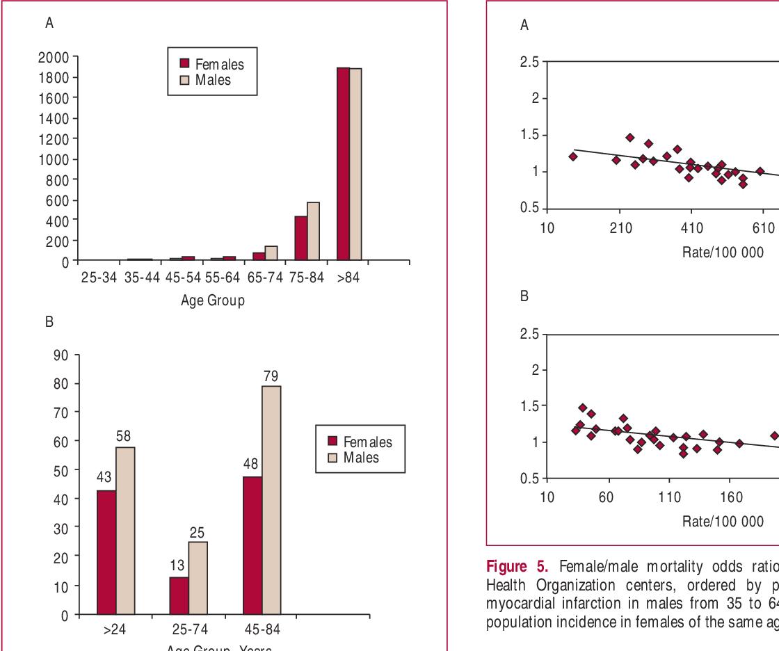 Figure 5 From Cardiovascular Diseases In Women I Epidemiology Of Cardiovascular Disease In Women Semantic Scholar