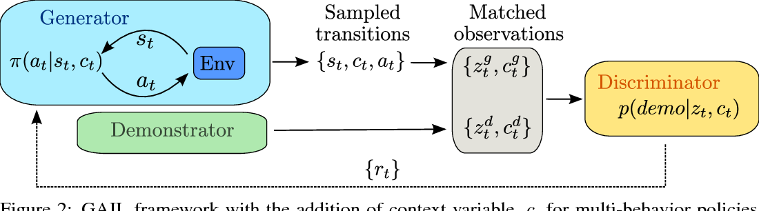 Figure 2 from Learning human behaviors from motion capture