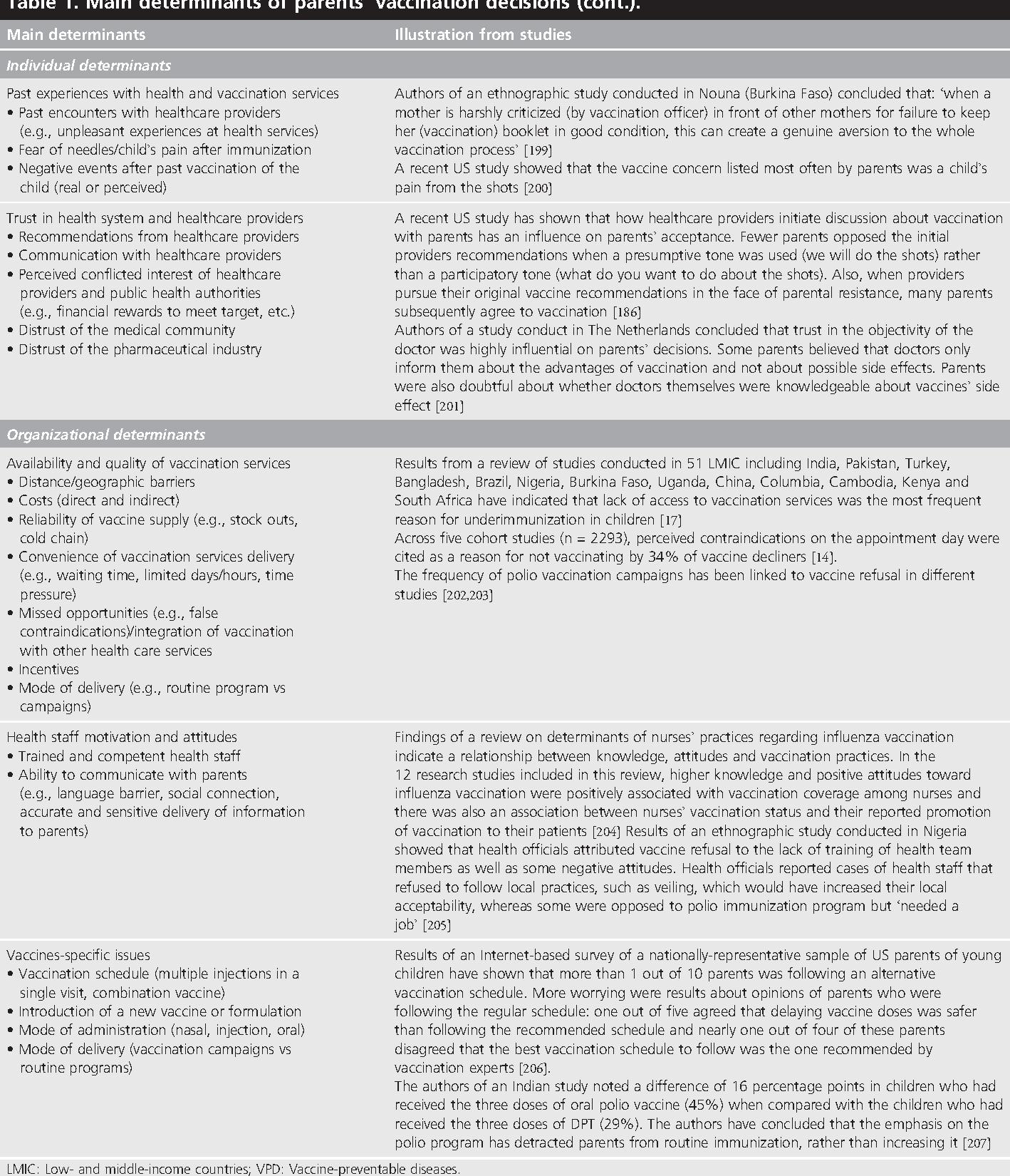 Vaccine hesitancy, vaccine refusal and the anti-vaccine