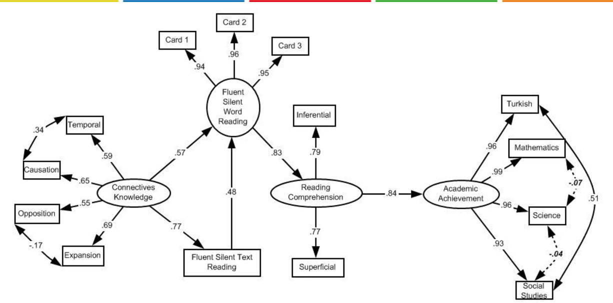 Examination of Factors Affecting Students' Reading-Comprehension ...