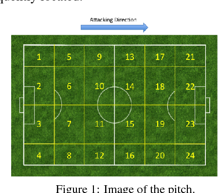 Real-time prediction to support decision-making in soccer