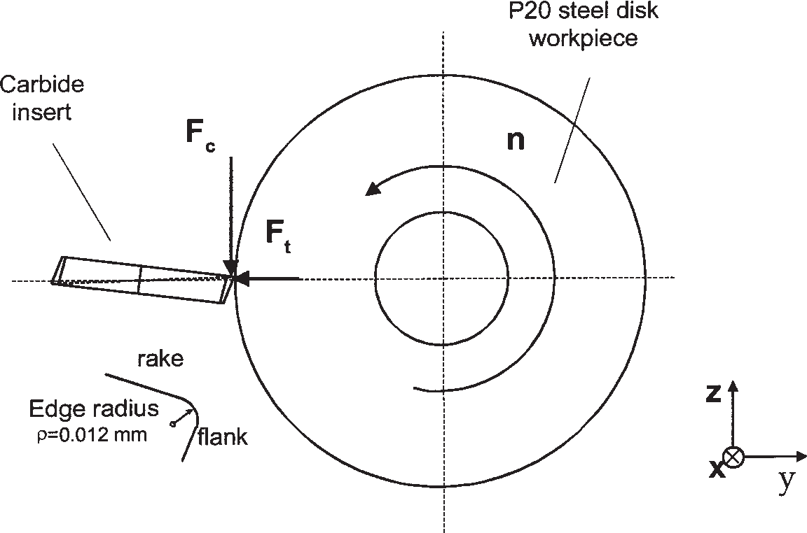 Determination of workpiece flow stress and friction at the