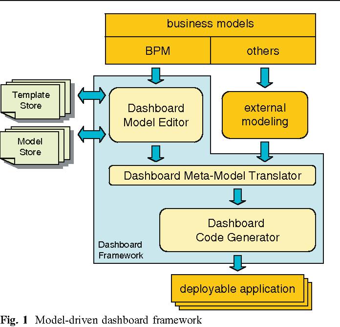 Integrated model-driven dashboard development - Semantic Scholar