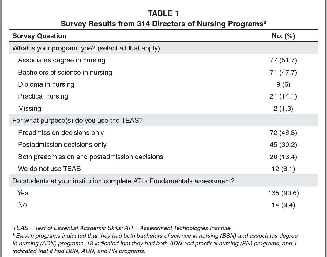 PDF] Academic predictors of success in a nursing program
