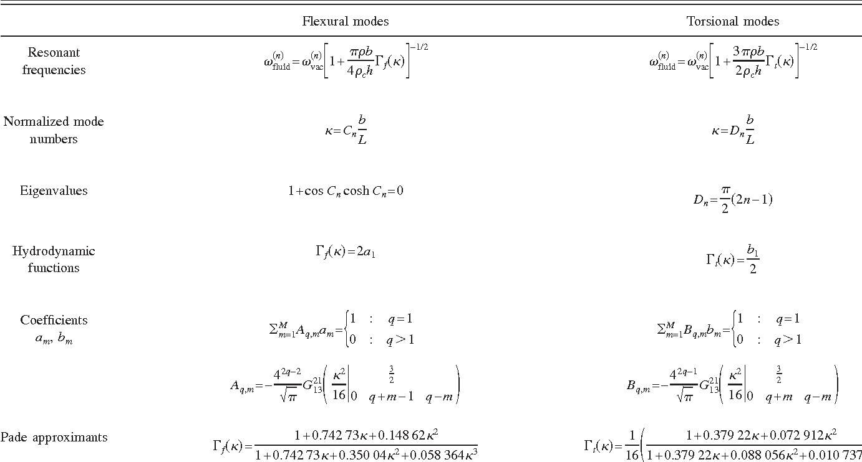 Beam Diagram And Formulas
