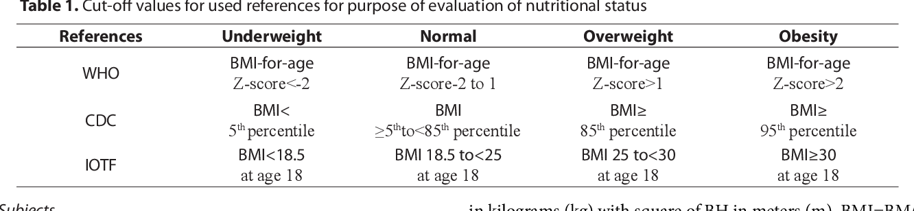 Pdf Age And Gender Differences In Nutritional Status Of School Children According To Who Cdc And Iotf References A Statewide Study From Montenegro Semantic Scholar
