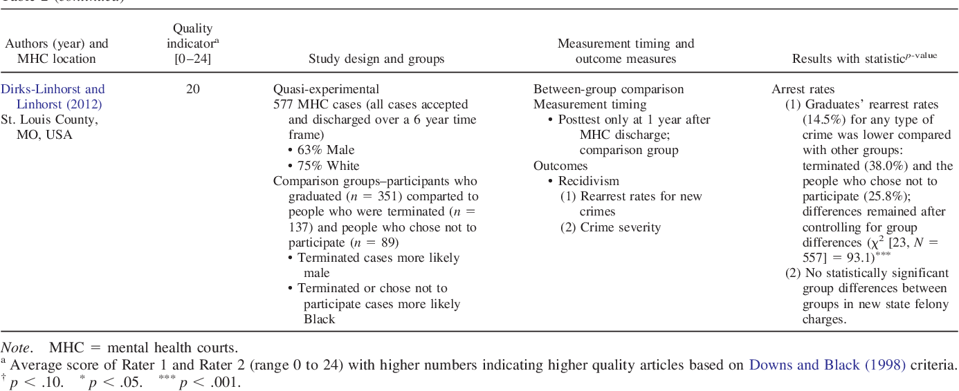 Bridging Mental Health And Criminal Justice Systems A Systematic Review Of The Impact Of Mental Health Courts On Individuals And Communities Semantic Scholar