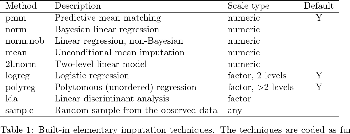 Table 1 from mice: Multivariate Imputation by Chained