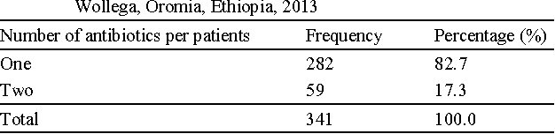 PDF] Antibiotics Use Evaluation for Pediatrics at Nekemte