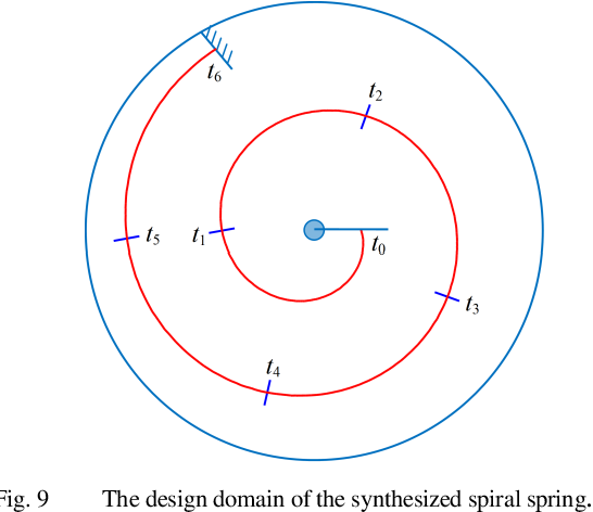 Synthesis Of Nonlinear Spiral Torsion Springs Semantic Scholar,Backyard Outdoor Shooting Range Design Plans