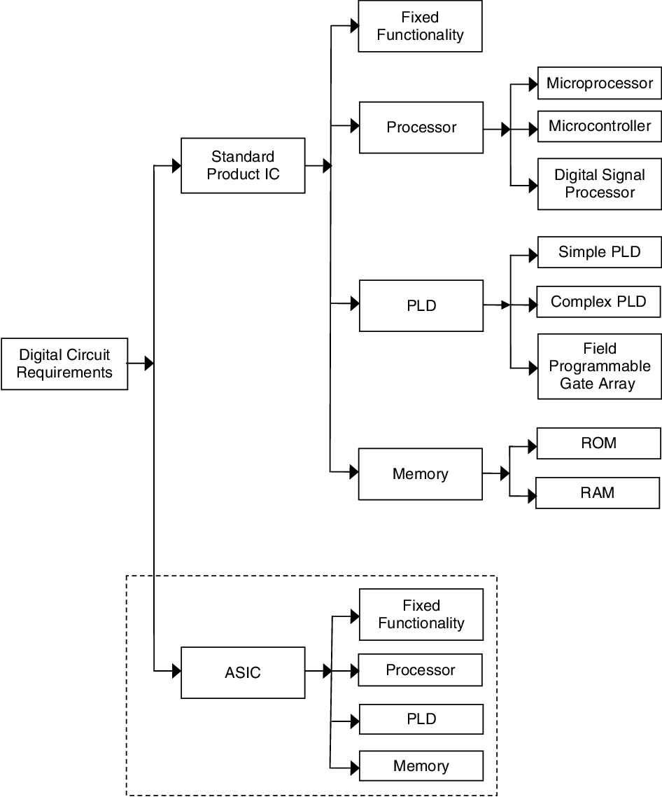 Pdf Digital Systems Design With Fpgas And Cplds Semantic Scholar