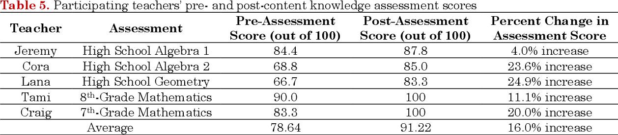 pdf teacher educator embedded professional learning model semantic scholar semantic scholar