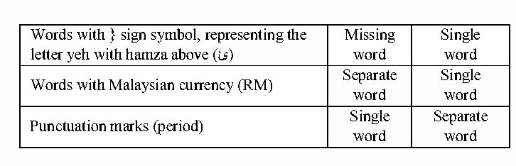 Tokenizer for the Malay language using pattern matching