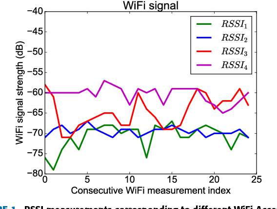Smart Home Based on WiFi Sensing: A Survey - Semantic Scholar