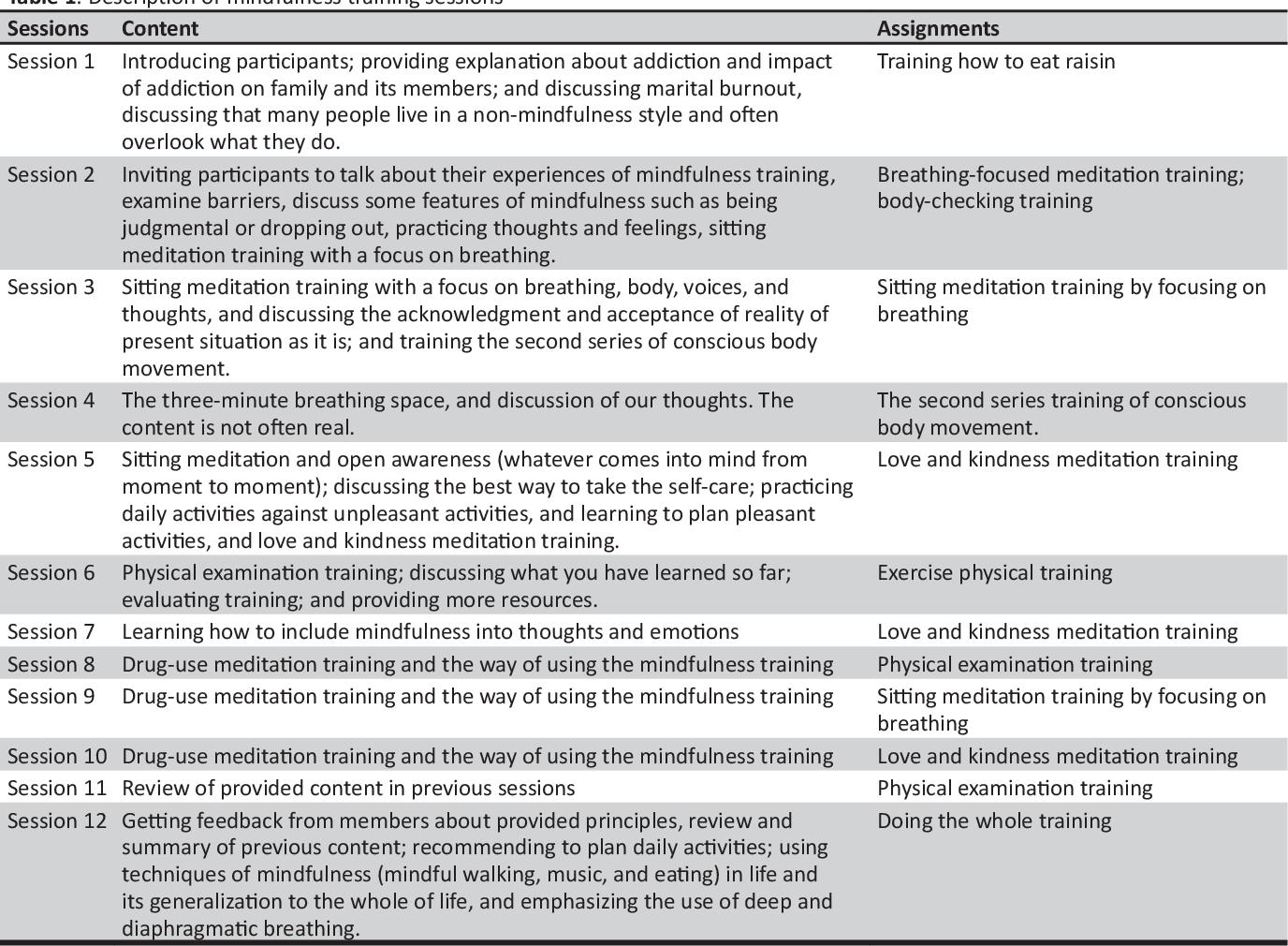 Ccomparisonsdialectical Behavioral Training