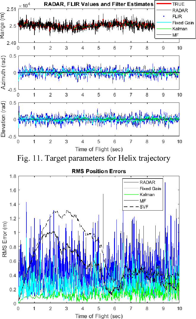 Figure 1 from Predictive airborne target tracking using all