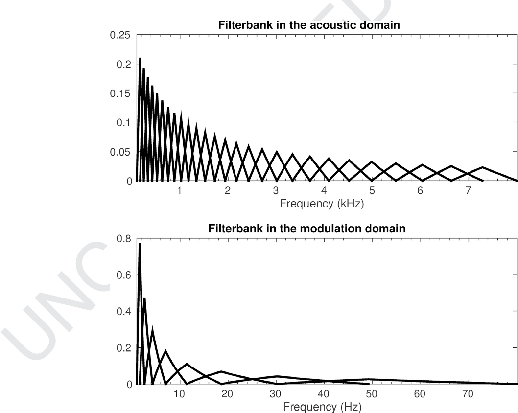 Fusion of auditory inspired amplitude modulation spectrum