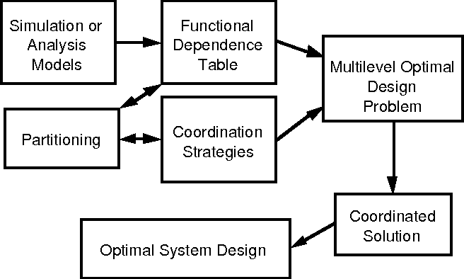 Pdf International Conference On Engineering Design Iced 97 Tampere August 19 21 1997 Distributed Cooperative Systems Design Semantic Scholar