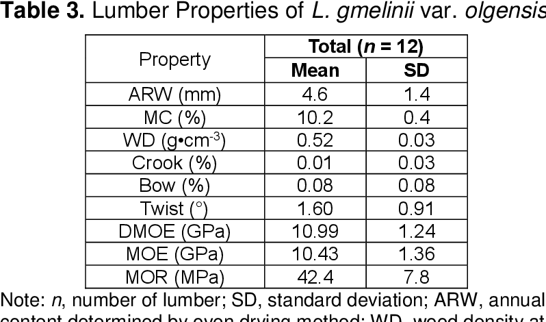 Table 3 From Wood And Lumber Properties Of Larix Gmelinii Var Olgensis Planted In Japan Semantic Scholar Twist.moe's reputation score is 91%, which is excellent. semantic scholar