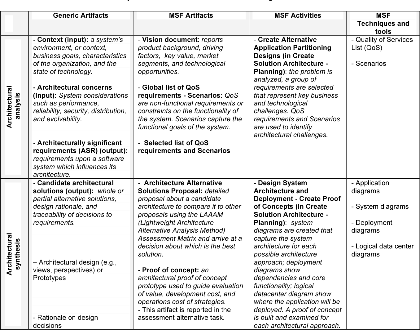 Table 3 From The Strengths And Weaknesses Of Software Architecture Design In The Rup Msf Mbase And Rup Soa Methodologies A Conceptual Review Semantic Scholar