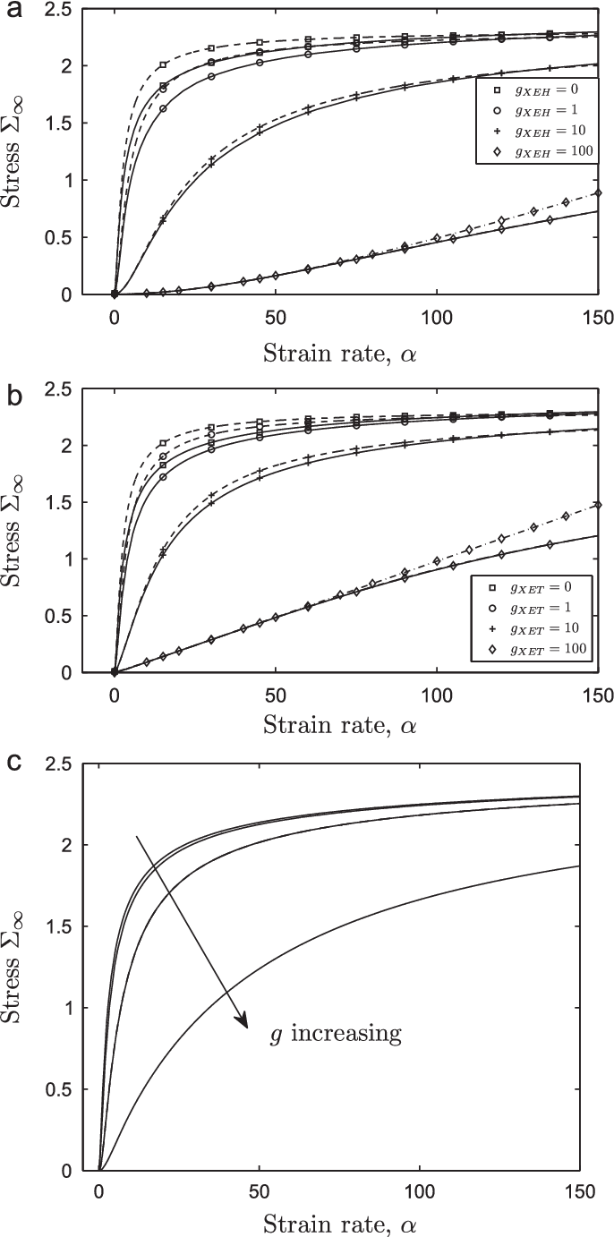 Fig. 8. The effect of enzyme on the relation between steady-state stress resultant versus strain rate under (a) XEH, (b) XET and (c) expansin action. (a, b) show (24) (solid), (28) (dashed) for b¼ 0:1 and G¼ 0 with (a) gXEH ¼ 0, 1, 10, 100 and gXET ¼ 0, (b) gXET ¼ 0, 1, 10, 100 and gXEH ¼ 0; the dot-dashed curves with diamonds shows (38). (c) shows (39), computed using (B.7), for b¼ 0:1, G¼ 0, using g¼0, 1, 10, 100.
