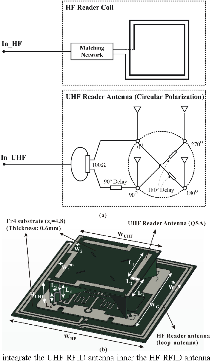 Figure 1 from Dual-frequency antenna for HF/UHF handheld