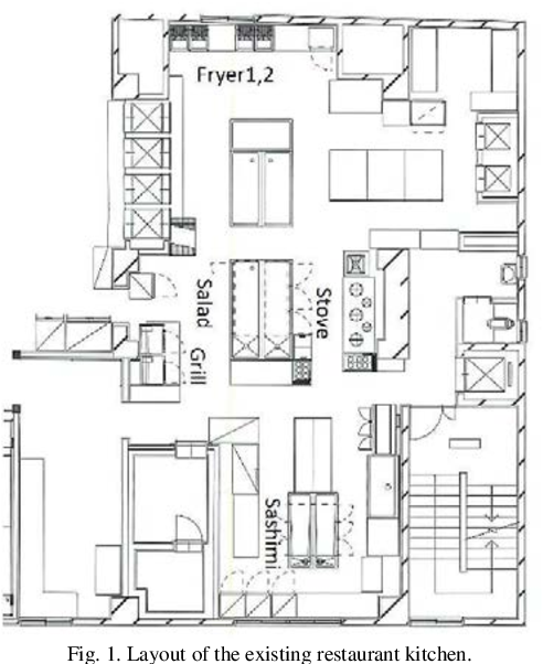 Pdf Staff Motion Reduction At A Japanese Restaurant By Kitchen Layout Redesign After Kitchen Simulation Semantic Scholar