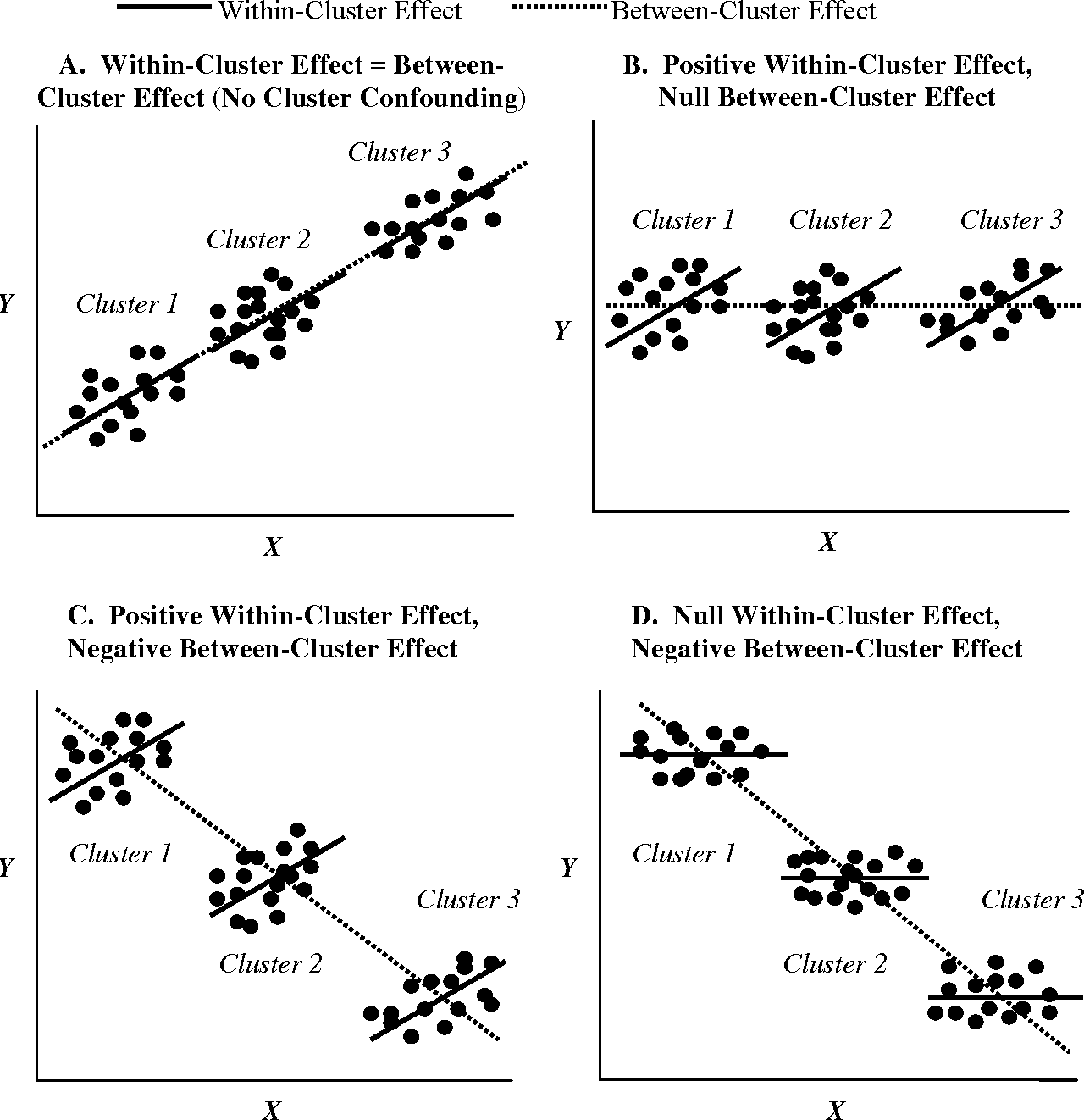"""Figure 2 from 0 BEYOND """" FIXED VERSUS RANDOM EFFECTS """" : A"""