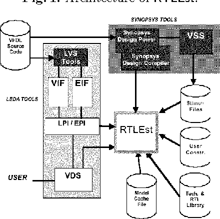 PDF] An RTL Power Estimation Tool with On-Line Model