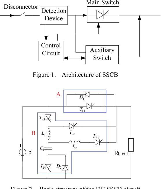 Analysis and design of topological structure for DC solid